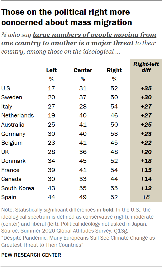 Chart shows those on the political right more concerned about mass migration