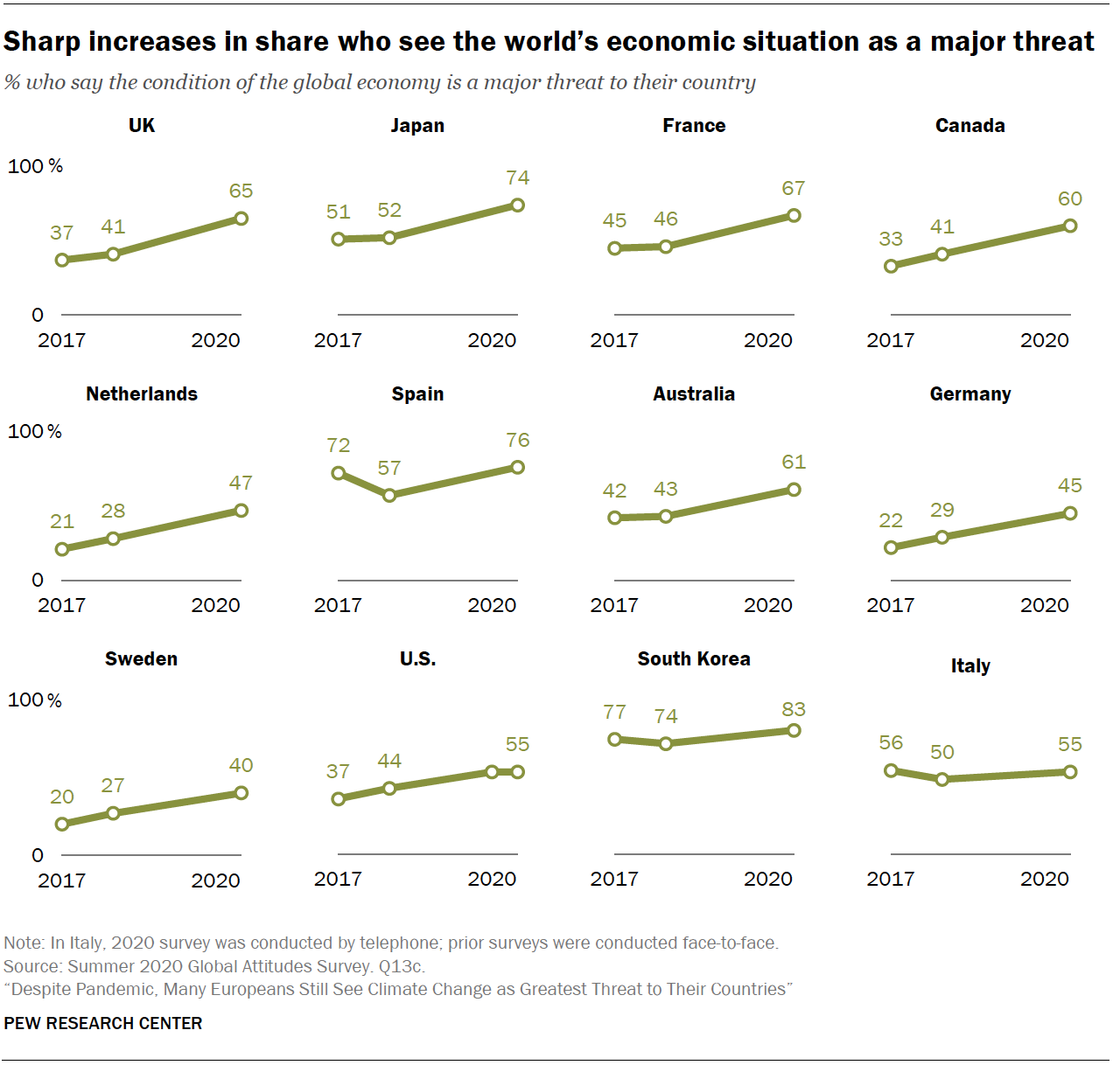 Chart shows sharp increases in share who see the world's economic situation as a major threat