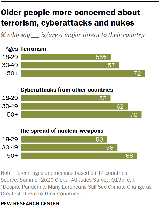 Chart shows older people more concerned about terrorism, cyberattacks and nukes