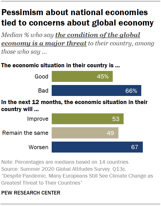 Chart shows pessimism about national economies tied to concerns about global economy