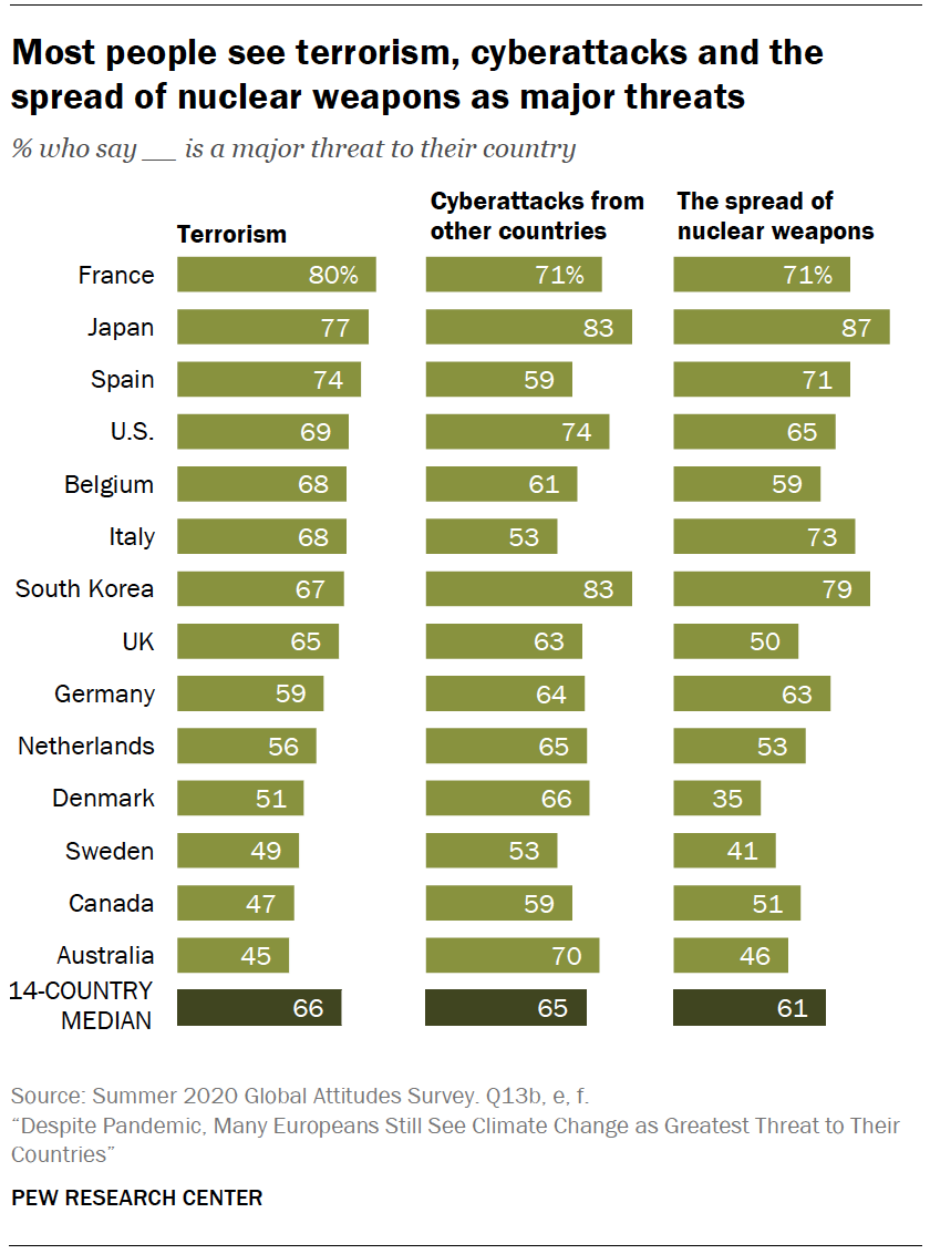 Chart shows most people see terrorism, cyberattacks and the spread of nuclear weapons as major threats