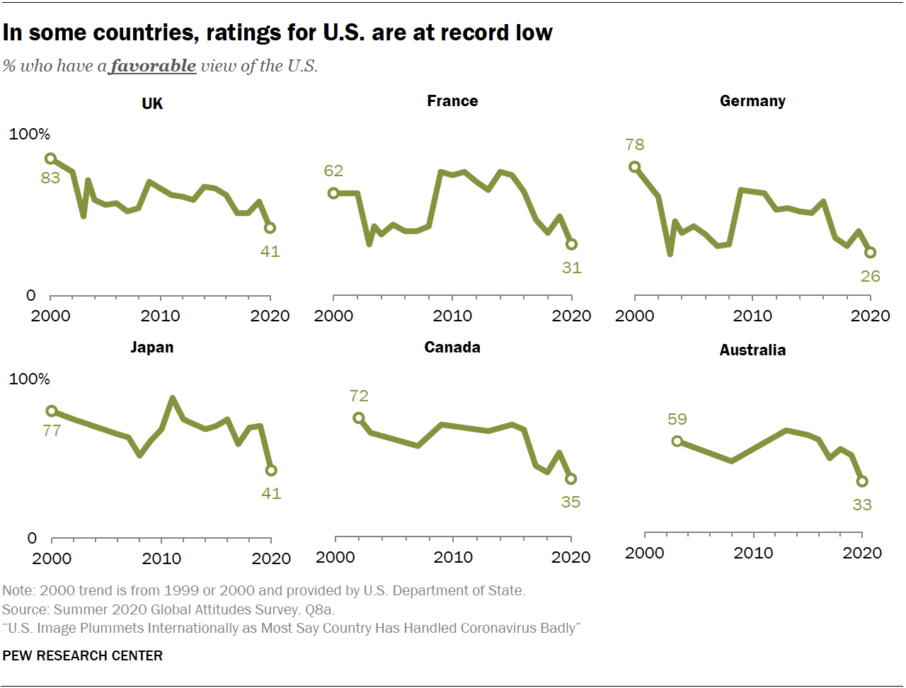 In some countries, ratings for U.S. are at record low