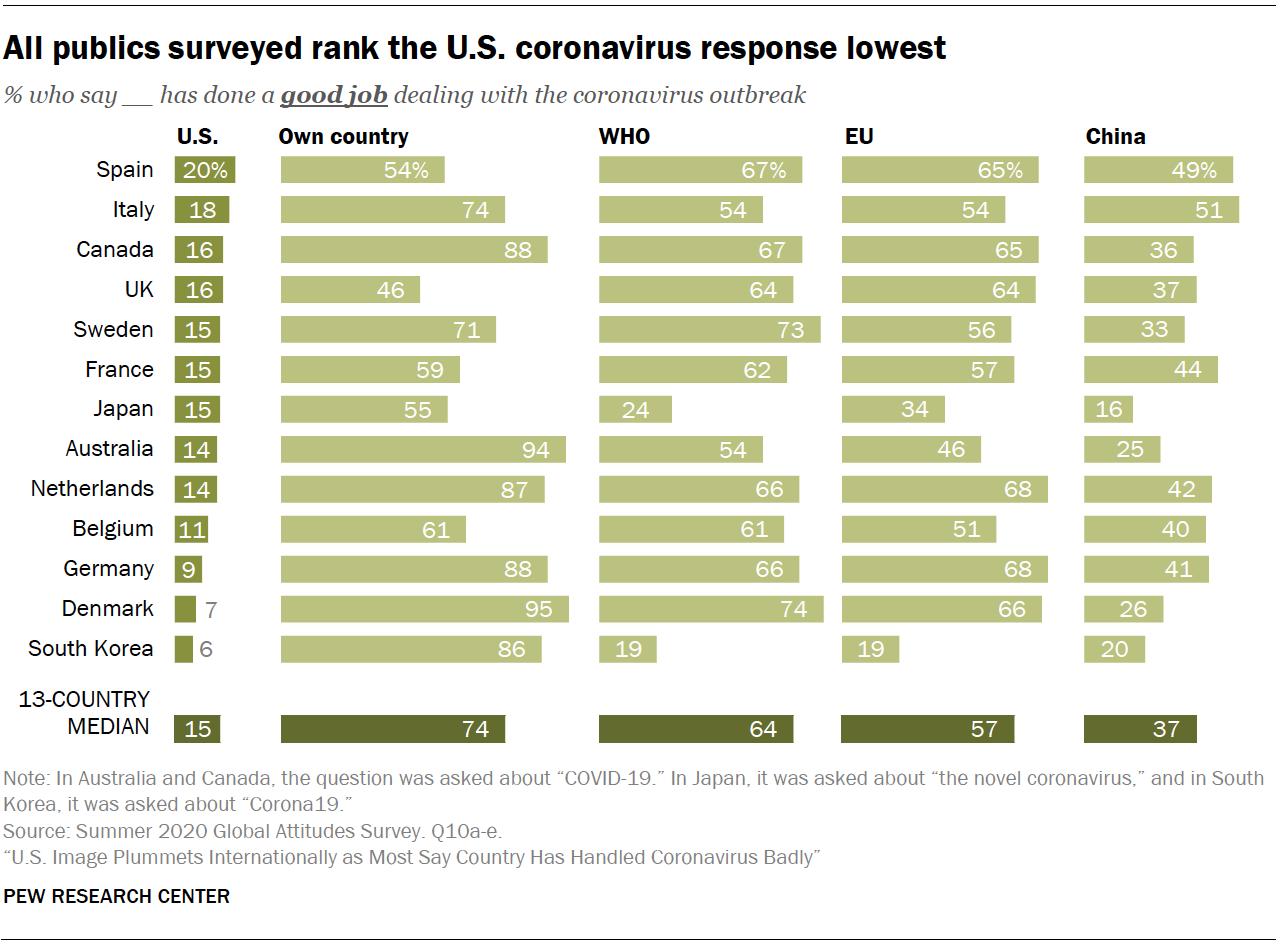 All publics surveyed rank the U.S. coronavirus response lowest