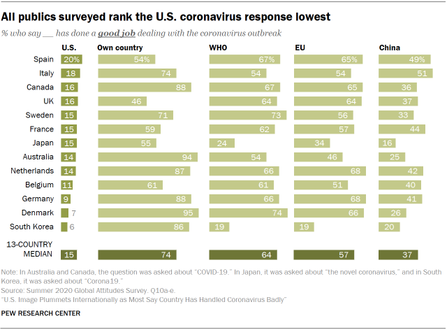 All publics surveyed rank the U.S. coronavirus response lowest