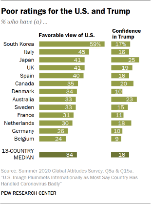 Poor ratings for the U.S. and Trump