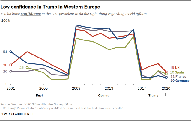 Low confidence in Trump in Western Europe