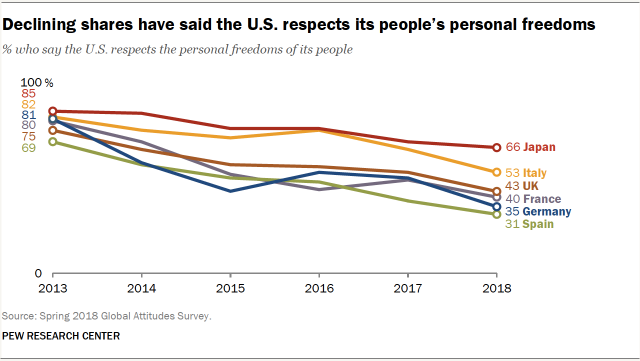 Declining shares have said the U.S. respects its people's personal freedoms