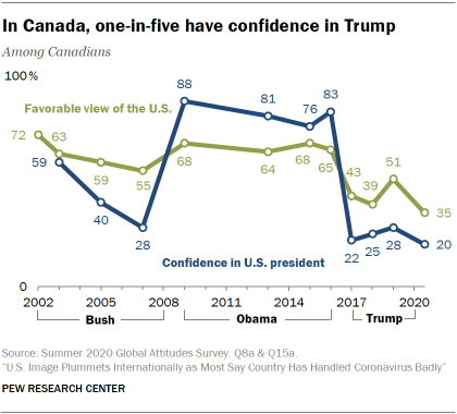In Canada, one-in-five have confidence in Trump