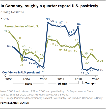 In Germany, roughly a quarter regard U.S. positively