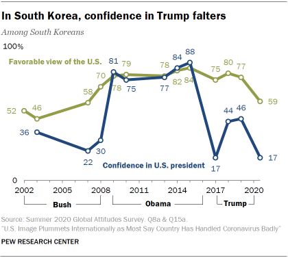 In South Korea, confidence in Trump falters