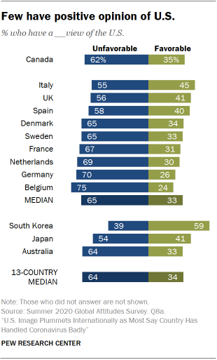 Few have positive opinion of U.S.