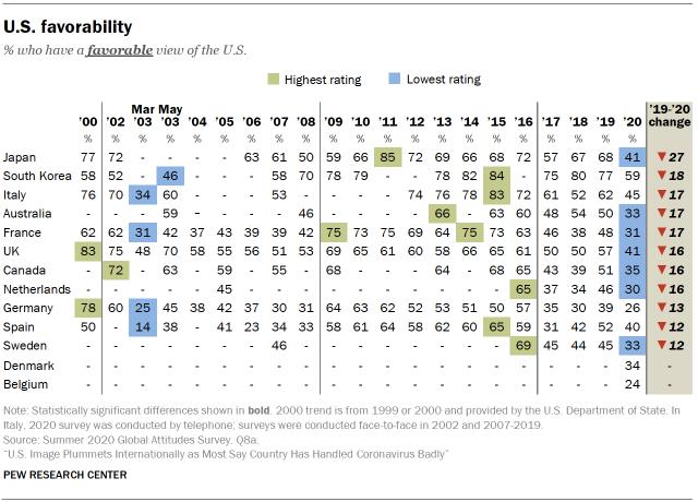 U.S. favorability