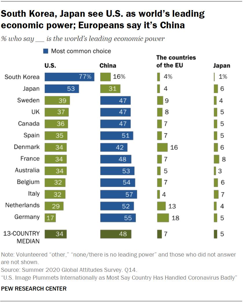 South Korea, Japan see U.S. as world's leading economic power; Europeans say it's China