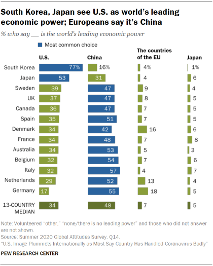 South Korea, Japan see U.S. as world's leading economic power; Europeans say it's China