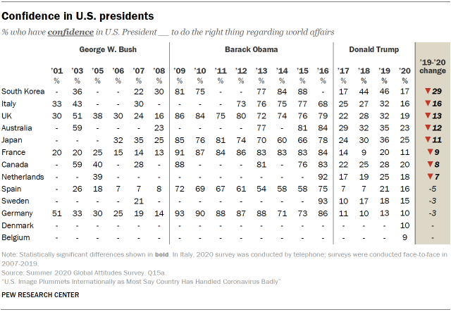 Confidence in U.S. presidents