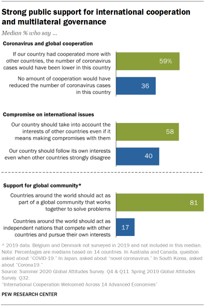 Strong public support for international cooperation and multilateral governance
