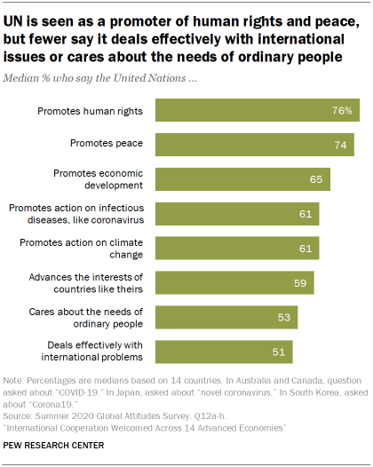 UN is seen as a promoter of human rights and peace, but fewer say it deals effectively with international issues or cares about the needs of ordinary people