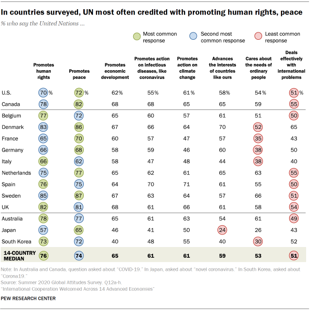 In countries surveyed, UN most often credited with promoting human rights, peace