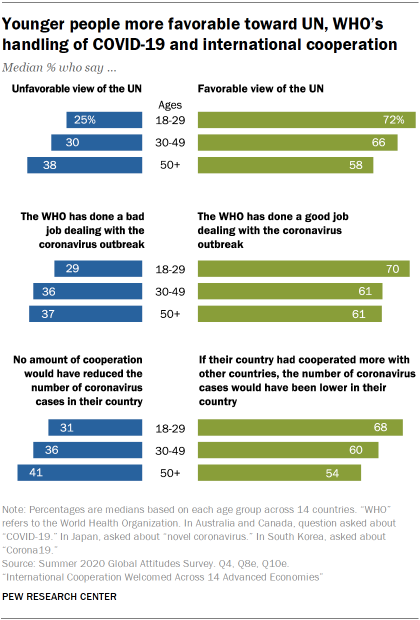 Younger people more favorable toward UN, WHO's handling of COVID-19 and international cooperation