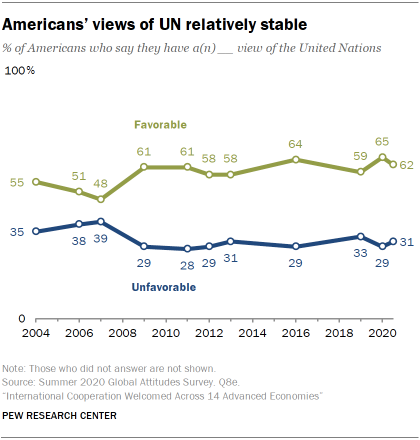 Americans' views of UN relatively stable