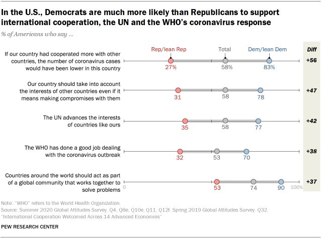 In the U.S., Democrats are much more likely than Republicans to support international cooperation, the UN and the WHO's coronavirus response