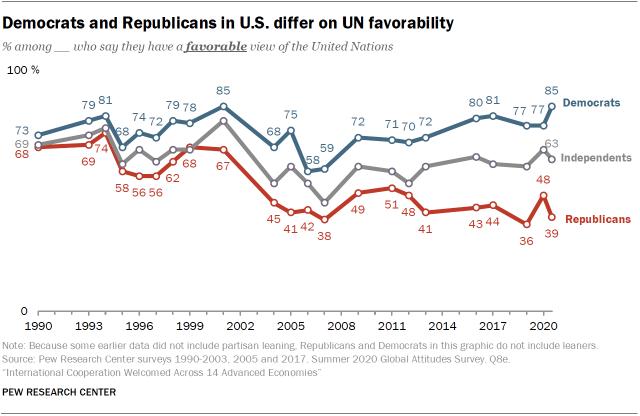Democrats and Republicans in U.S. differ on UN favorability