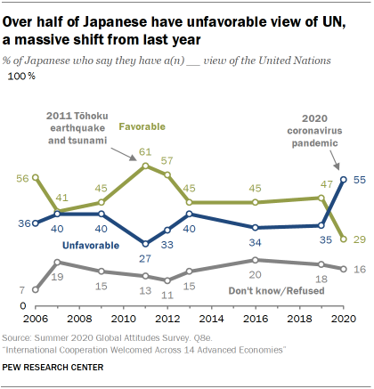 Over half of Japanese have unfavorable view of UN, a massive shift from last year