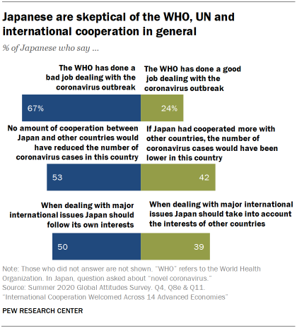 Japanese are skeptical of the WHO, UN and international cooperation in general