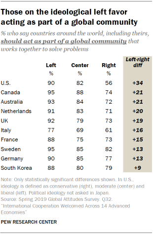 Those on the ideological left favor acting as part of a global community