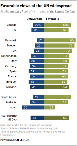 Favorable views of the UN widespread