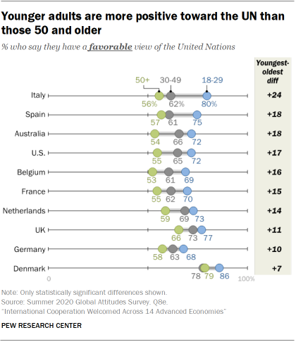 Younger adults are more positive toward the UN than those 50 and older