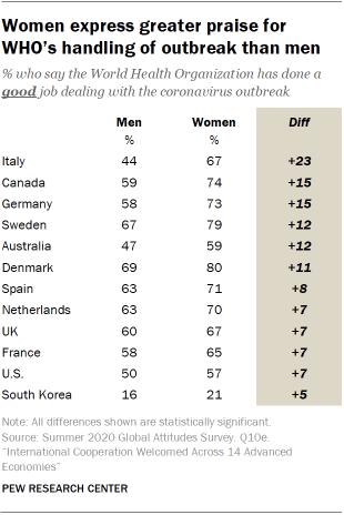 Women express greater praise for WHO's handling of outbreak than men