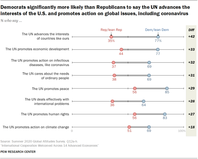 Democrats significantly more likely than Republicans to say the UN advances the interests of the U.S. and promotes action on global issues, including coronavirus