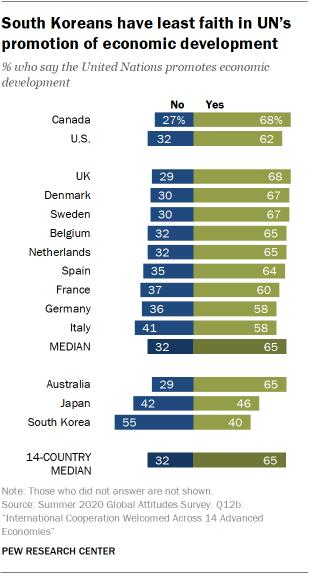 South Koreans have least faith in UN's promotion of economic development