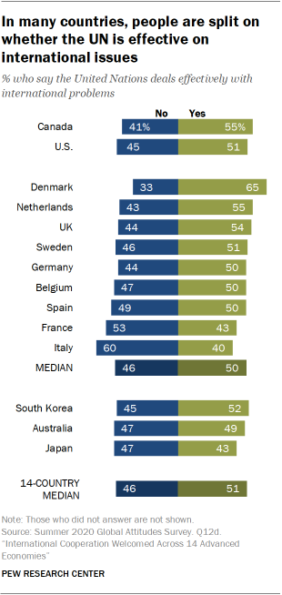 In many countries, people are split on whether the UN is effective on international issues