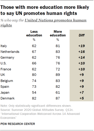 Those with more education more likely to say UN promotes human rights