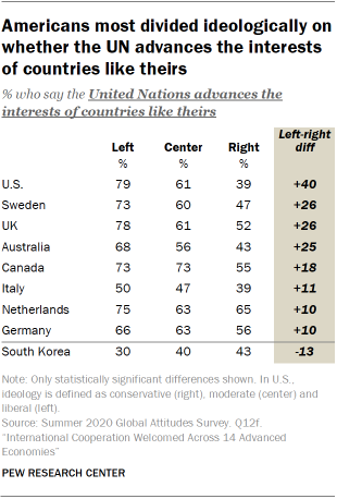 Americans most divided ideologically on whether the UN advances the interests of countries like theirs