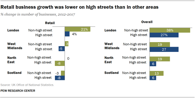 Retail business growth was lower on high streets than in other areas