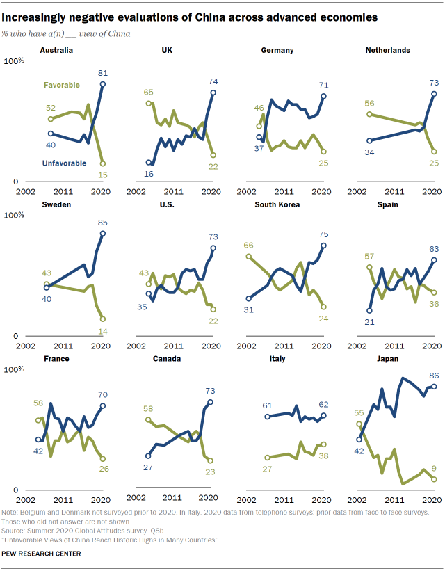 Increasingly negative evaluations of China across advanced economies