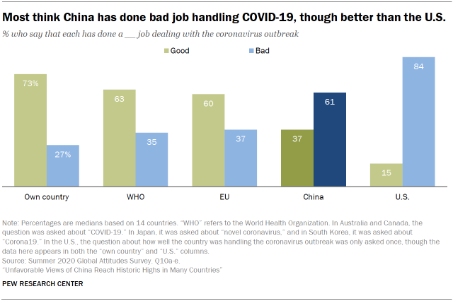 Most think China has done bad job handling COVID-19, though better than the U.S.