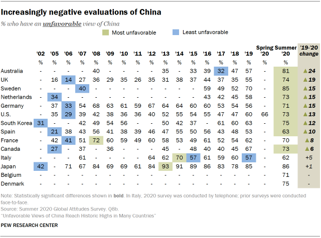 Increasingly negative evaluations of China