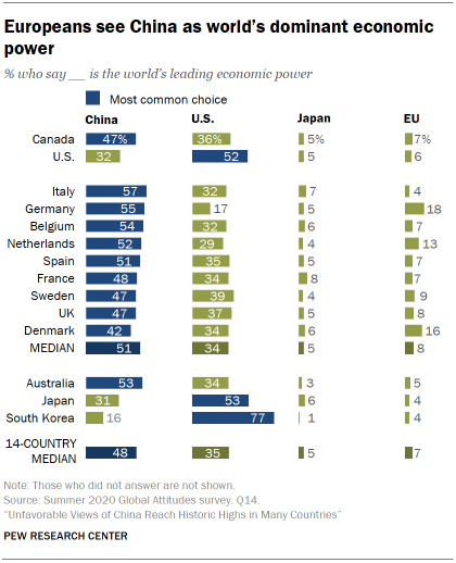 Europeans see China as world's dominant economic power