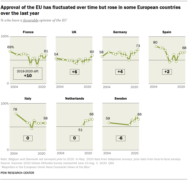 Approval of the EU has fluctuated over time but rose in some European countries over the last year