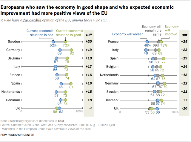 Europeans who saw the economy in good shape and who expected economic improvement had more positive views of the EU