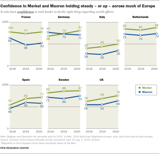 Confidence in Merkel and Macron holding steady – or up – across much of Europe