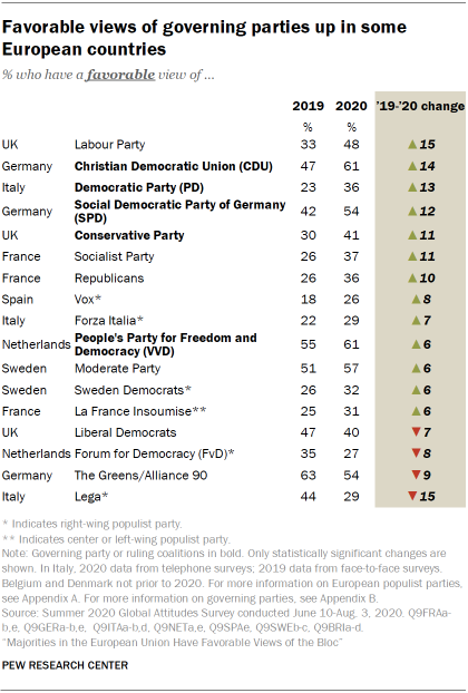 Favorable views of governing parties up in some European countries