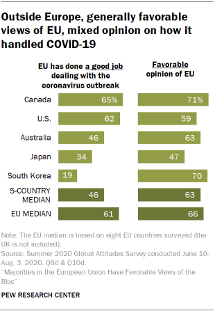 Outside Europe, generally favorable views of EU, mixed opinion on how it handled COVID-19