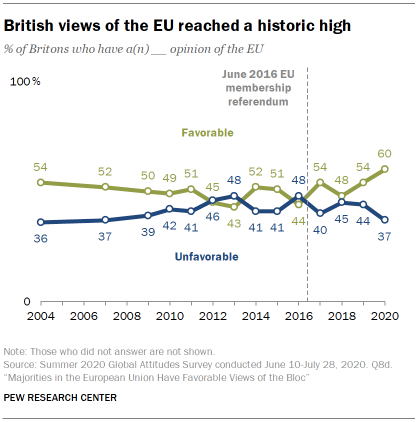 British views of the EU reached a historic high