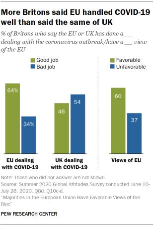 More Britons said EU handled COVID-19 well than said the same of UK