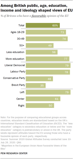 Among British public, age, education, income and ideology shaped views of EU
